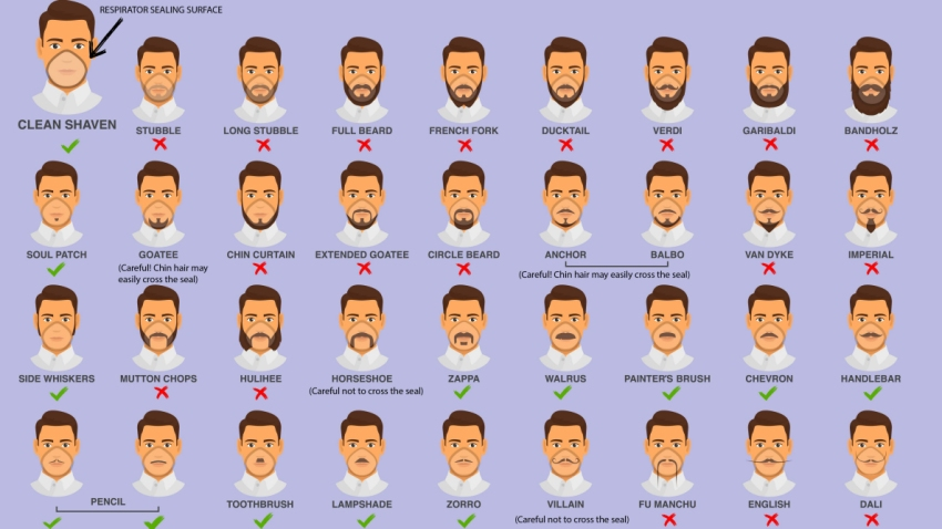 CDC graphic on facial hair and respirators