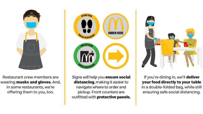 McDonalds Reopening Customer Journey