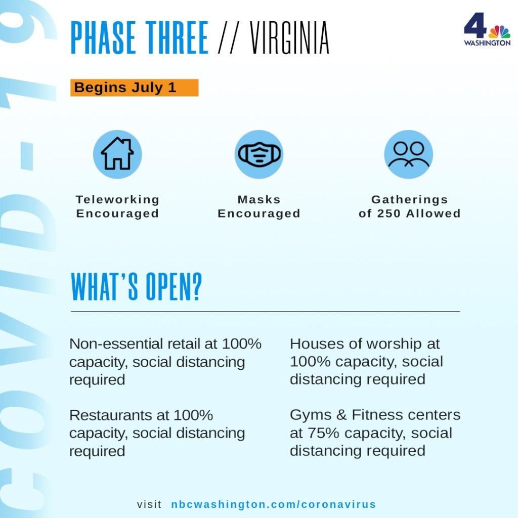 phase 3 virginia