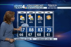 June-Like Weather for Tuesday