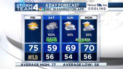 Friday's Beautiful -- But This Weekend Will Be a Washout