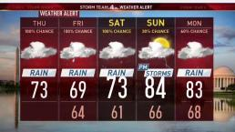 Midday Forecast: Downpours Continue