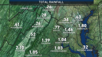 "DC Area Soaked by Nearly 1.5"" of Rain"