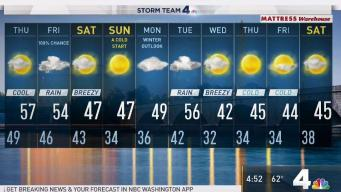 Temps to Drop Near Freezing in DC Starting Sunday