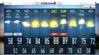 Rain and Cold Make Way for Summer Temps by Weekend