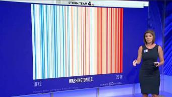 #ShowYourStripes Puts Spotlight on Climate Change