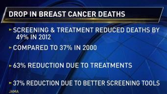 Study Shows Drop in Breast Cancer Death Rate
