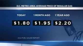 Why Is Gas So Cheap?