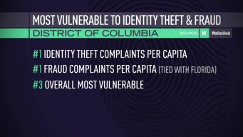 DC Ranks Among Places Most Vulnerable to ID Theft: Study