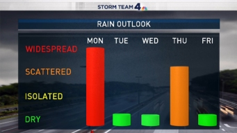 Expect Scattered Showers Throughout Monday, With a Chance of Storms