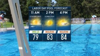 Your Labor Day Forecast: Sunny and Warm