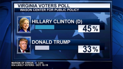 Trump Trails Clinton by 12 Points in Va., New Poll Says