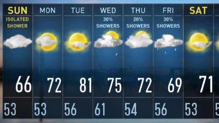 <p>Storm Team4 Meteorologist Lauryn Ricketts has your early forecast for April 21, 2019.</p>