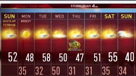 <p>Temperatures will fall into the 40s and 50s and pretty much plateau through the afternoon. Expect plenty of sunshine but perhaps a few flurries as well.</p>