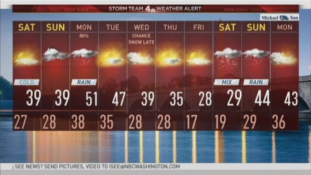 Storm Team4's Chief Meteorologist Doug Kammerer says we are in for a mix of cold, wintry weather in the coming days.