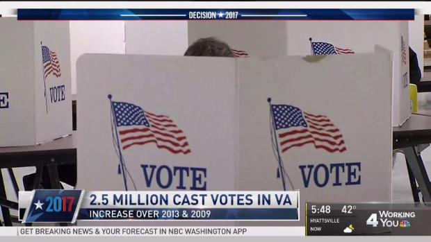 [DC] 2.5 Million Voters Went to the Polls in Va. Tuesday