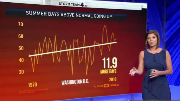 [DC] Changing Climate Means More Warm Days Above Normal