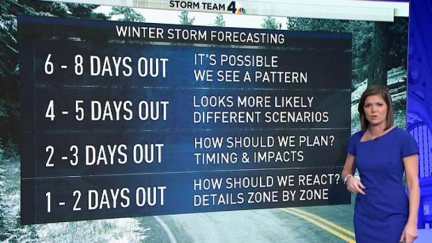 How Far Out Can Meteorologists Predict a Snow Storm?
