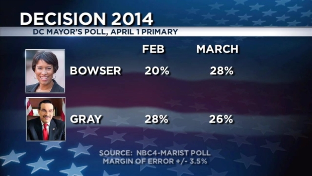 [DC] Mayor Gray, Council Member Bowser Neck and Neck for DC Mayor