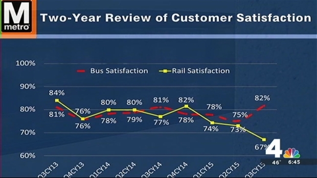 New Metro GM Faces Dismal Customer Satisfaction Survey