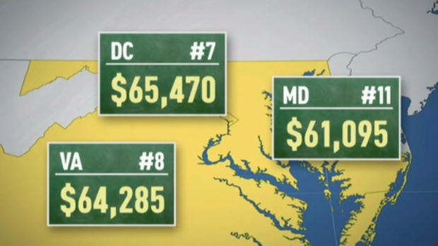 A Look at DC-Area Teacher Pay