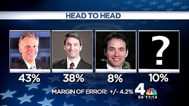 Poll: McAuliffe Has 18-Point Lead Among Women in Va.