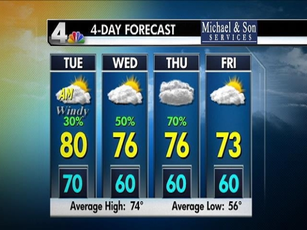 [DC] PM Weather Forecast 9/27/10