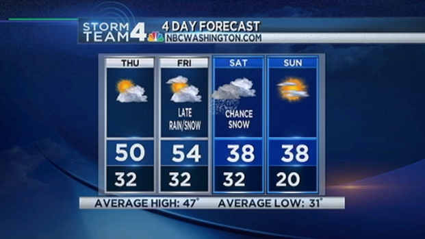 [DC] Web Weather Forecast 2/14/13 AM