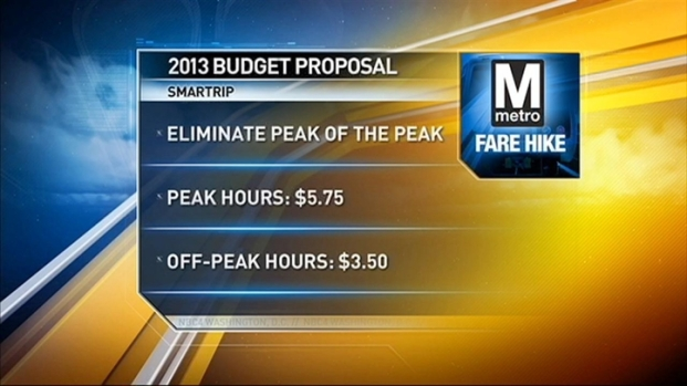 [DC] Proposed Fare Hikes on Metro
