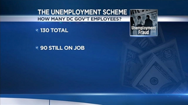 [DC] City Employees Investigated in Unemployment Fraud Case