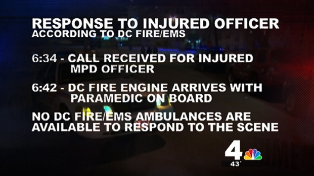 [DC] 20-Minute Wait for Ambulance for Injured Officer