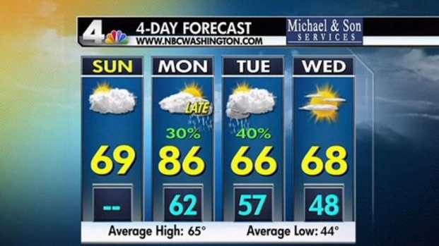 [DC] Weather Forecast 4/10/11 Daytime