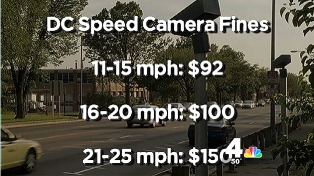 [DC] D.C. Speed Cam Fines Drop
