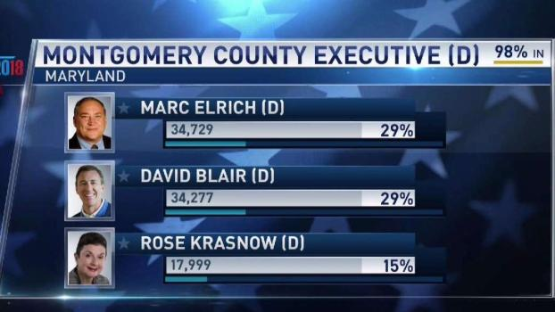 Montgomery County Executive Race Too Close to Call