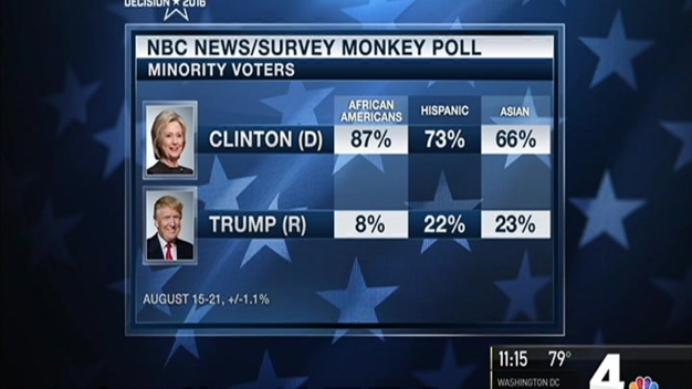 A Look at the Latest Decision 2016 Polling Results