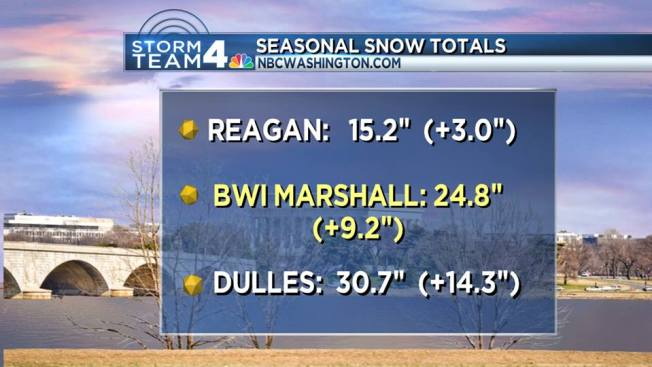 Snow Is the Most D.C. Has Seen in 3 Years