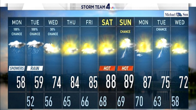Rain and Cold Make Way for Summer Temperatures by Weekend