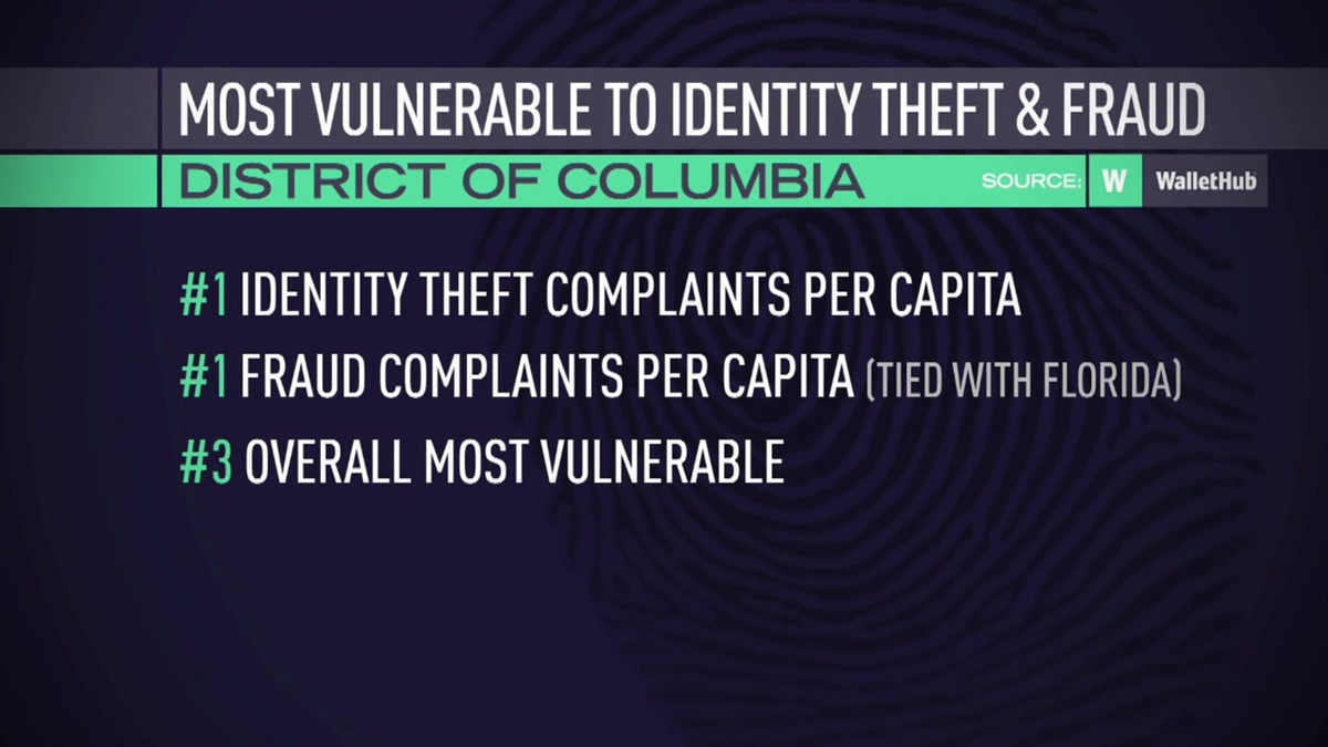DC Ranks Among States Most Vulnerable to ID Theft: Study